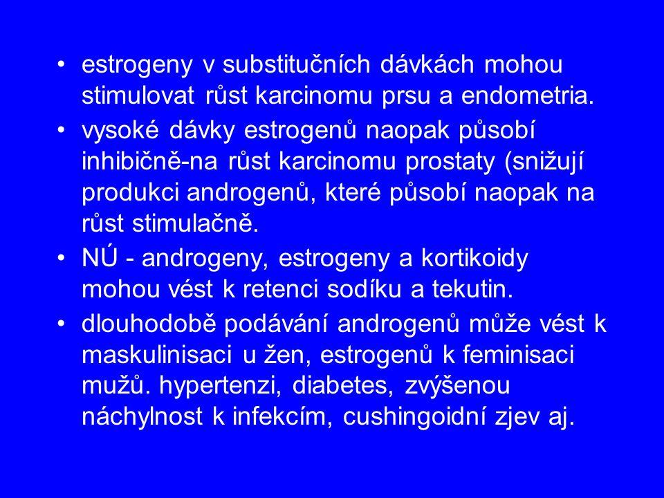 estrogeny v substitučních dávkách mohou stimulovat růst karcinomu prsu a endometria.