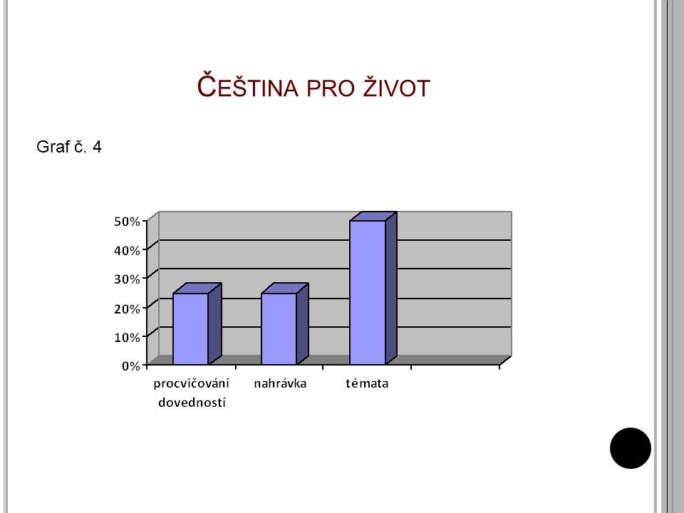 Čeština pro život Graf č. 4