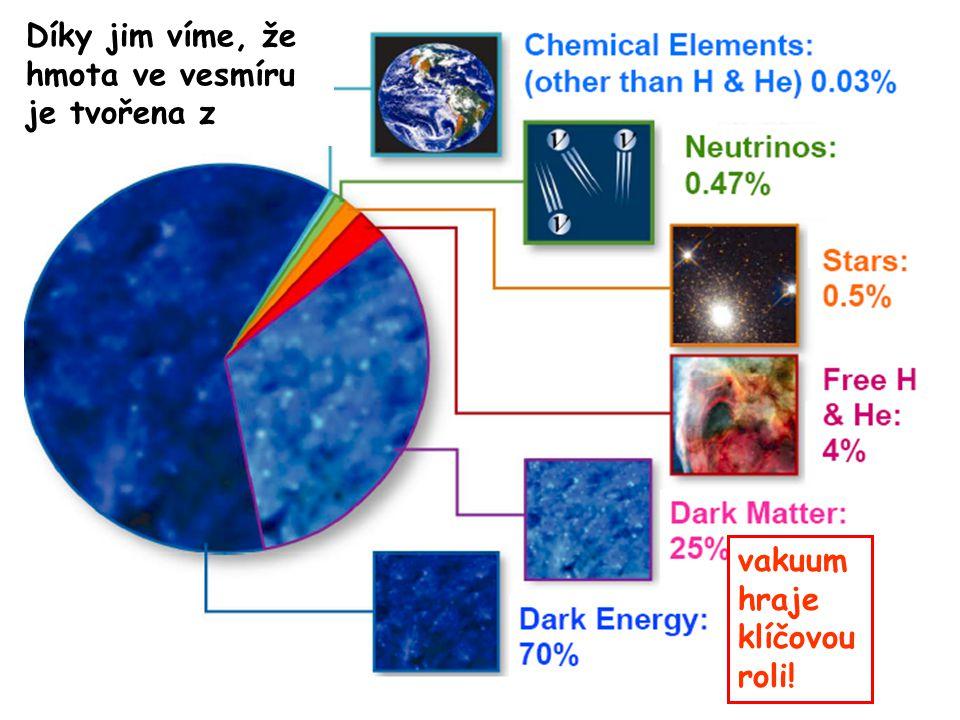 Vesmírný koláč Díky jim víme, že hmota ve vesmíru je tvořena z vakuum