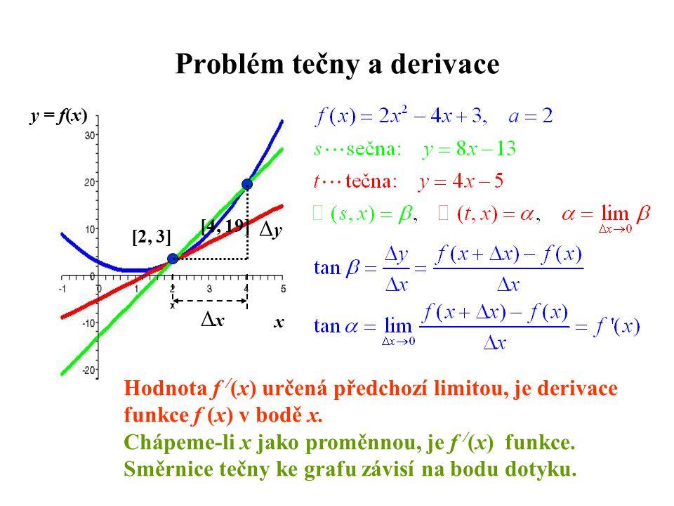 Problém tečny a derivace