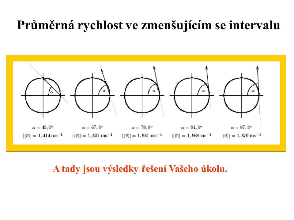 Průměrná rychlost ve zmenšujícím se intervalu