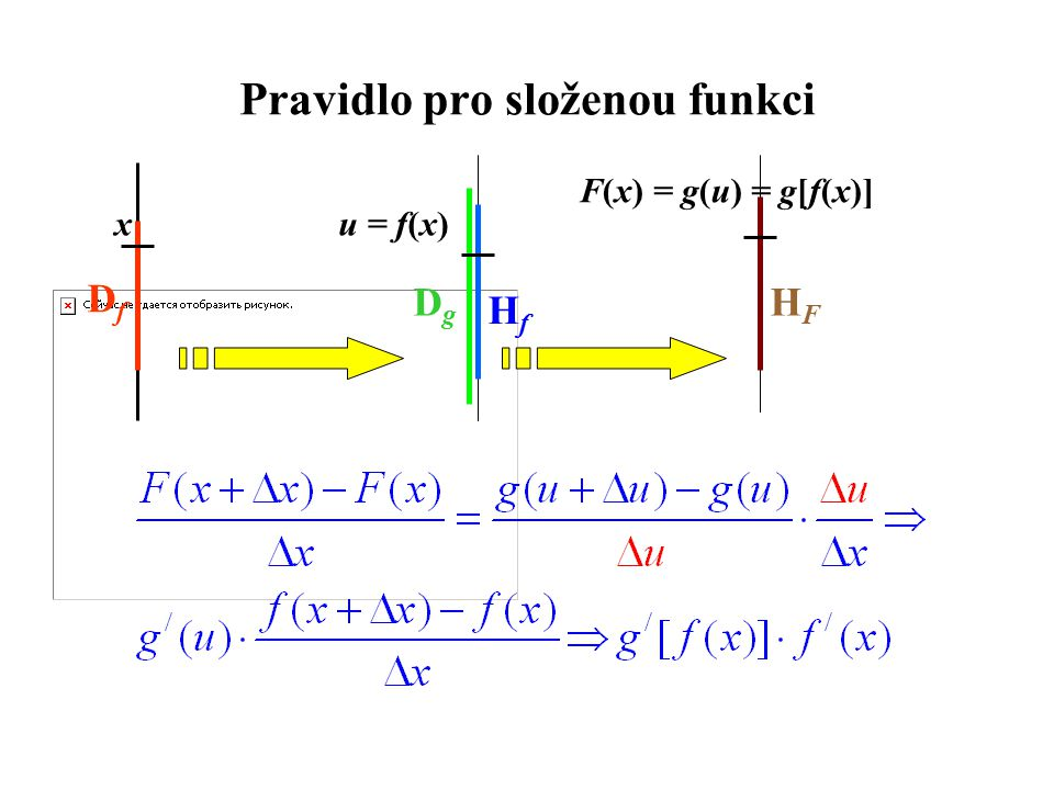 Pravidlo pro složenou funkci