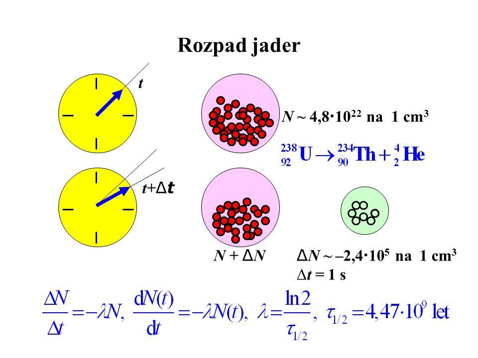 Rozpad jader t N ~ 4,81022 na 1 cm3 t+Δt N + ΔN