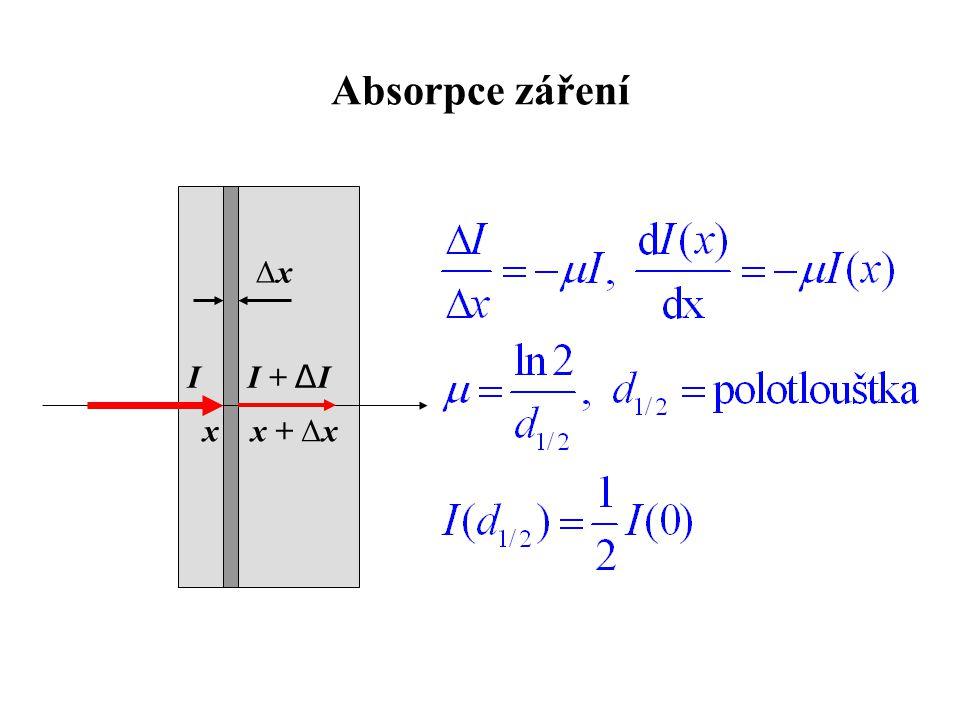 Absorpce záření Δx I I + ΔI x x + Δx