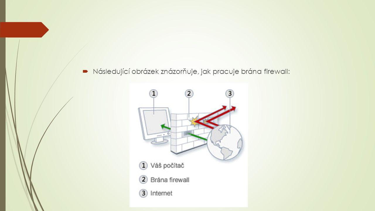 Následující obrázek znázorňuje, jak pracuje brána firewall: