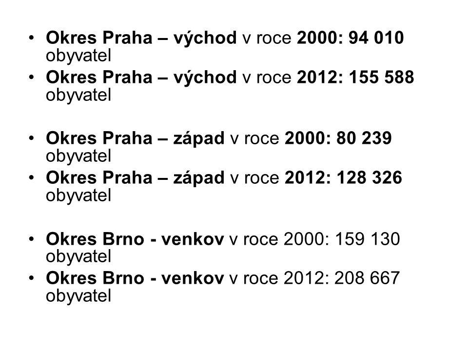 Okres Praha – východ v roce 2000: 94 010 obyvatel