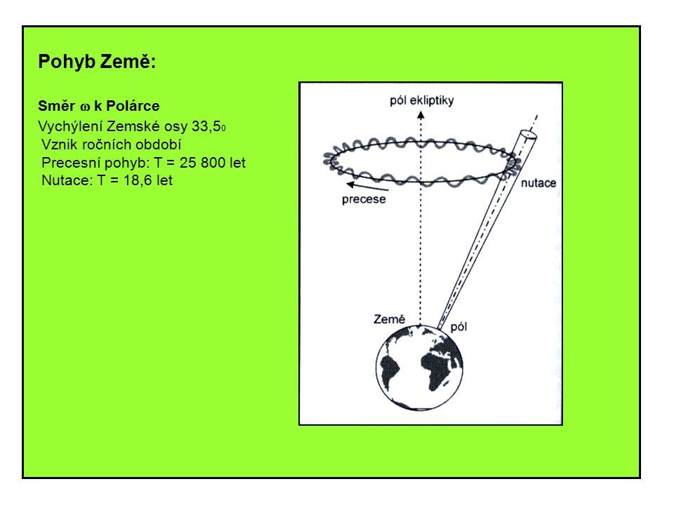 Pohyb Země: Směr w k Polárce Vychýlení Zemské osy 33,50