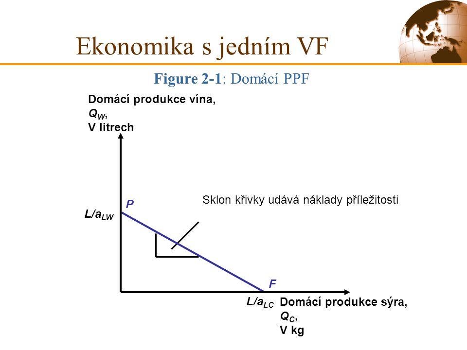 Ekonomika s jedním VF Figure 2-1: Domácí PPF Domácí produkce vína, QW,
