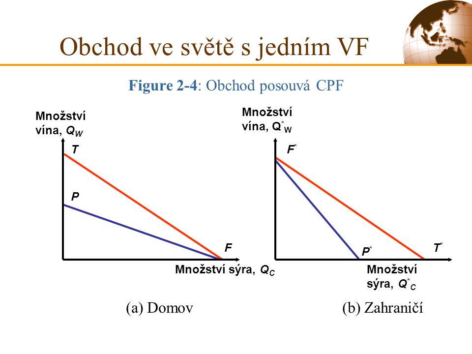 Figure 2-4: Obchod posouvá CPF