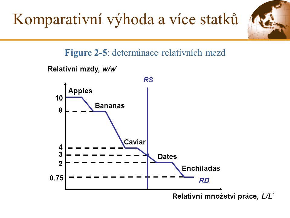 Komparativní výhoda a více statků