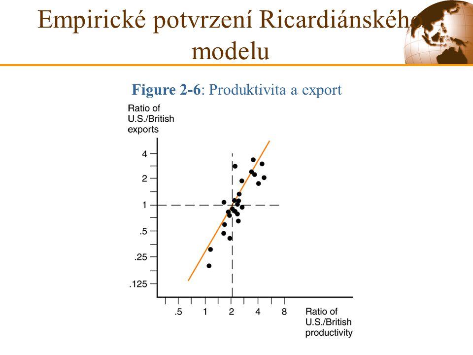 Empirické potvrzení Ricardiánského modelu