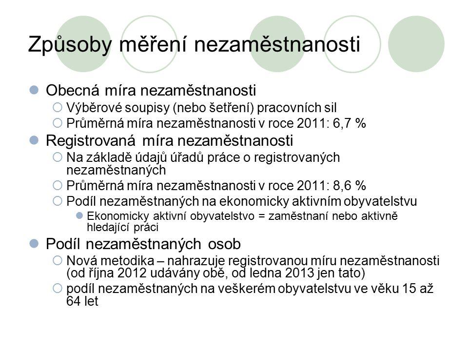 Způsoby měření nezaměstnanosti