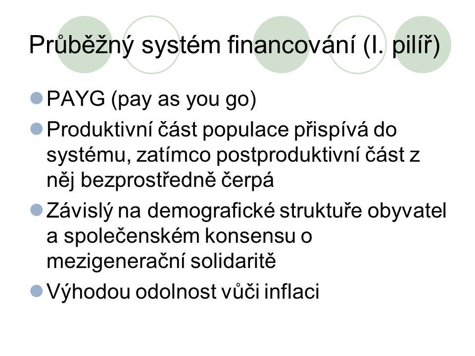 Průběžný systém financování (I. pilíř)