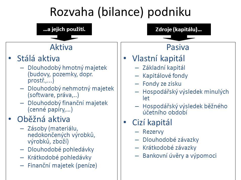 Rozvaha (bilance) podniku