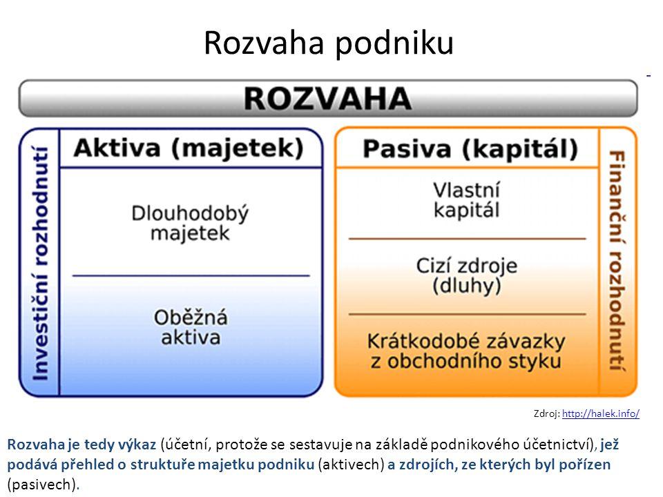 Rozvaha podniku Zdroj: http://halek.info/