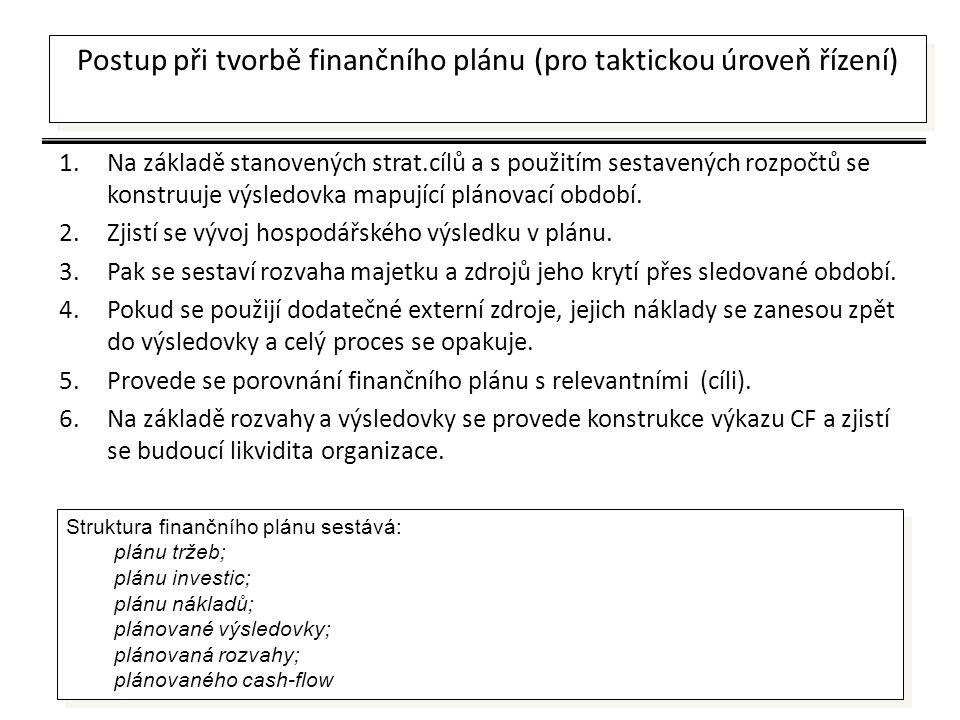 Postup při tvorbě finančního plánu (pro taktickou úroveň řízení)