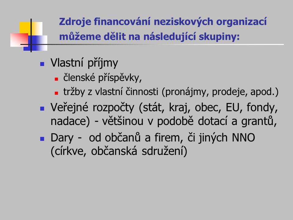 Dary - od občanů a firem, či jiných NNO (církve, občanská sdružení)