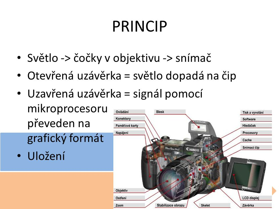 PRINCIP Světlo -> čočky v objektivu -> snímač