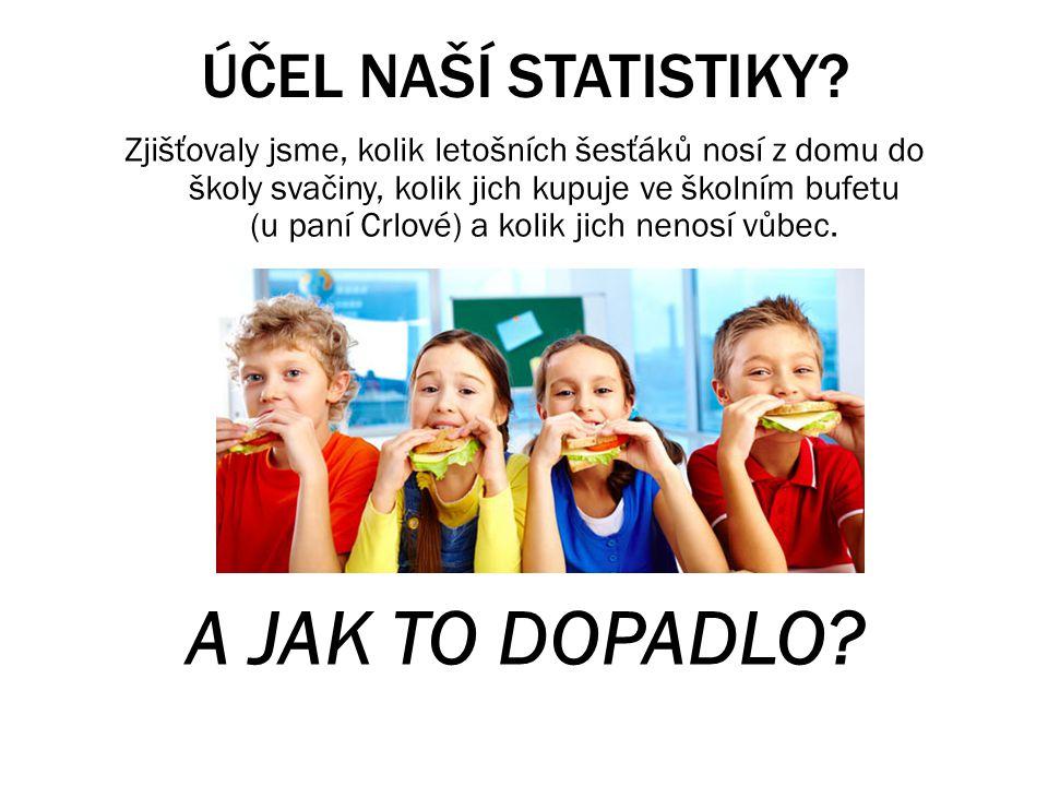 A JAK TO DOPADLO ÚČEL NAŠÍ STATISTIKY