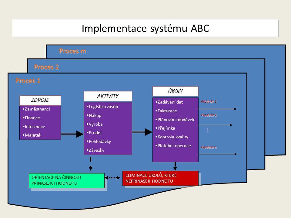Implementace systému ABC