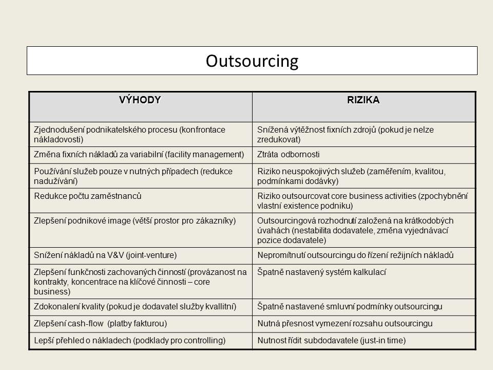 Outsourcing VÝHODY RIZIKA