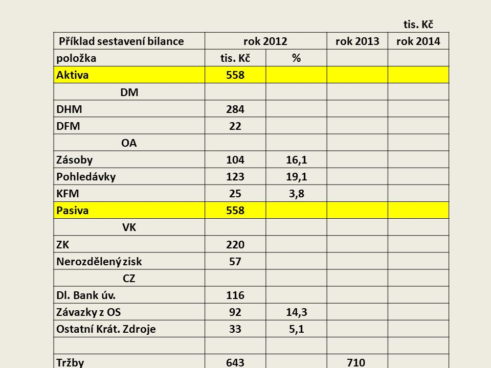 tis. Kč Příklad sestavení bilance. rok 2012. rok 2013. rok 2014. položka. % Aktiva. 558.