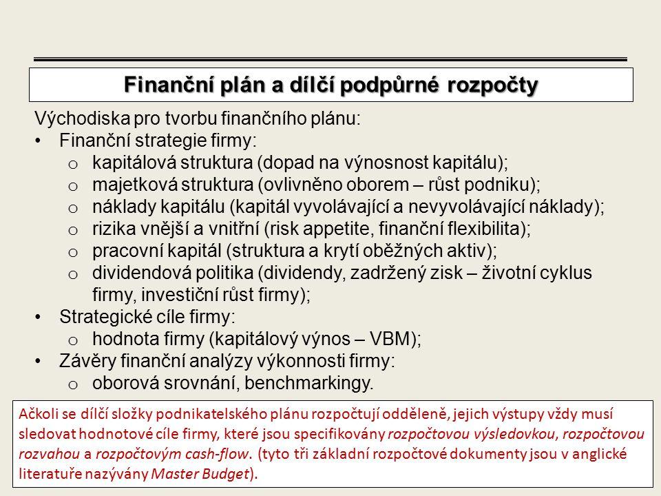 Finanční plán a dílčí podpůrné rozpočty