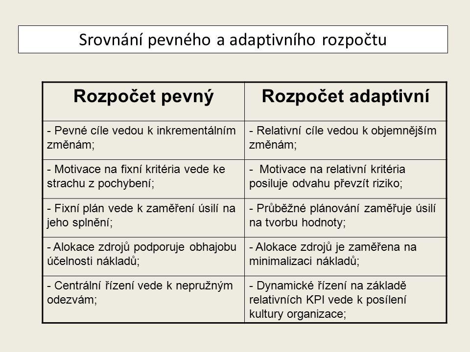 Srovnání pevného a adaptivního rozpočtu