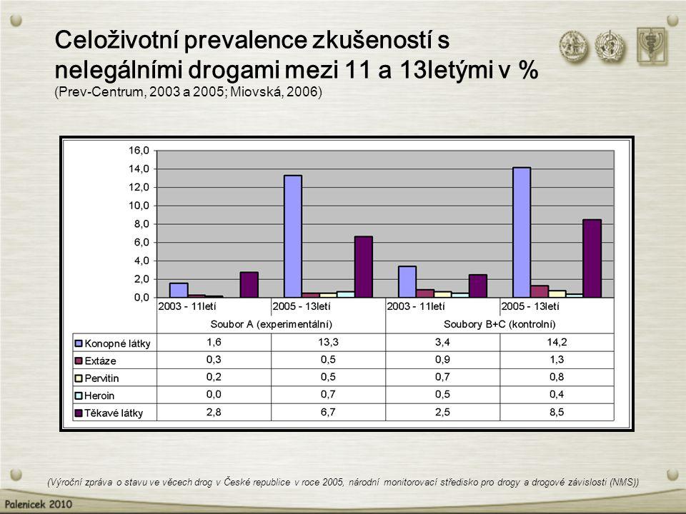 Celoživotní prevalence zkušeností s nelegálními drogami mezi 11 a 13letými v % (Prev-Centrum, 2003 a 2005; Miovská, 2006)