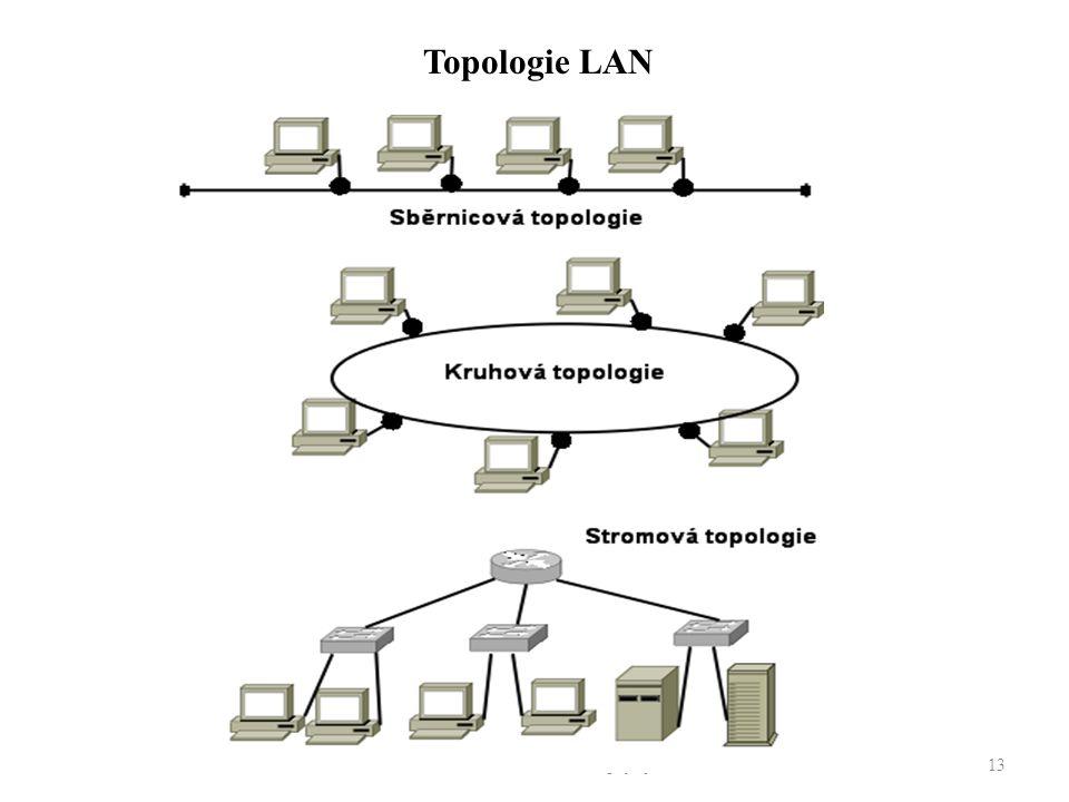 Počítačové sítě - Základní pojmy