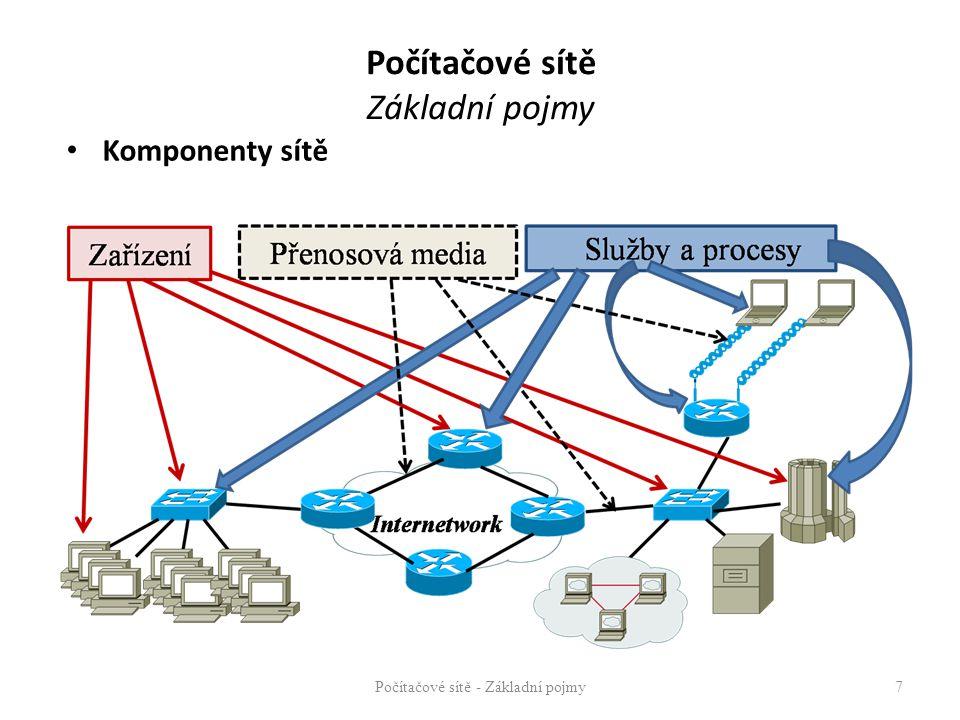 Počítačové sítě Základní pojmy