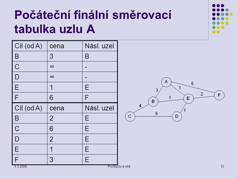 Počáteční finální směrovací tabulka uzlu A