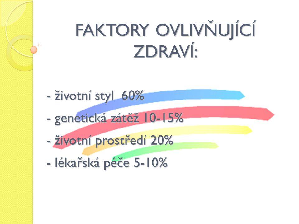 FAKTORY OVLIVŇUJÍCÍ ZDRAVÍ: