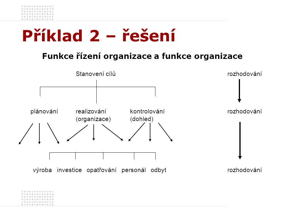 Funkce řízení organizace a funkce organizace