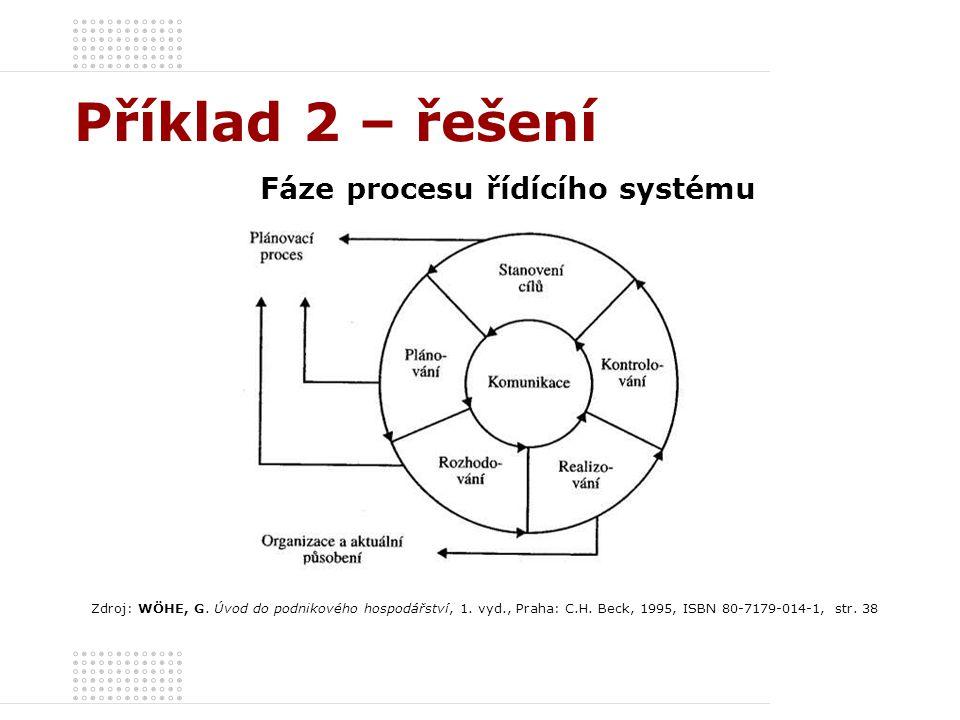Fáze procesu řídícího systému