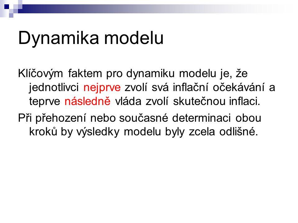 Dynamika modelu