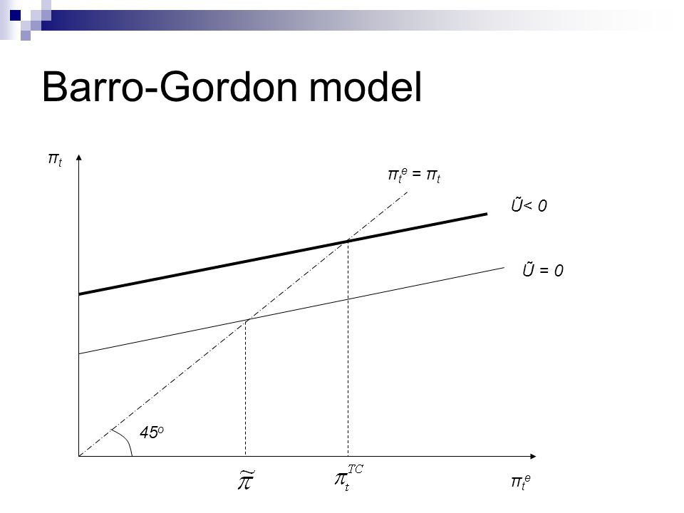 Barro-Gordon model πt πte = πt Ũ< 0 Ũ = 0 45o πte