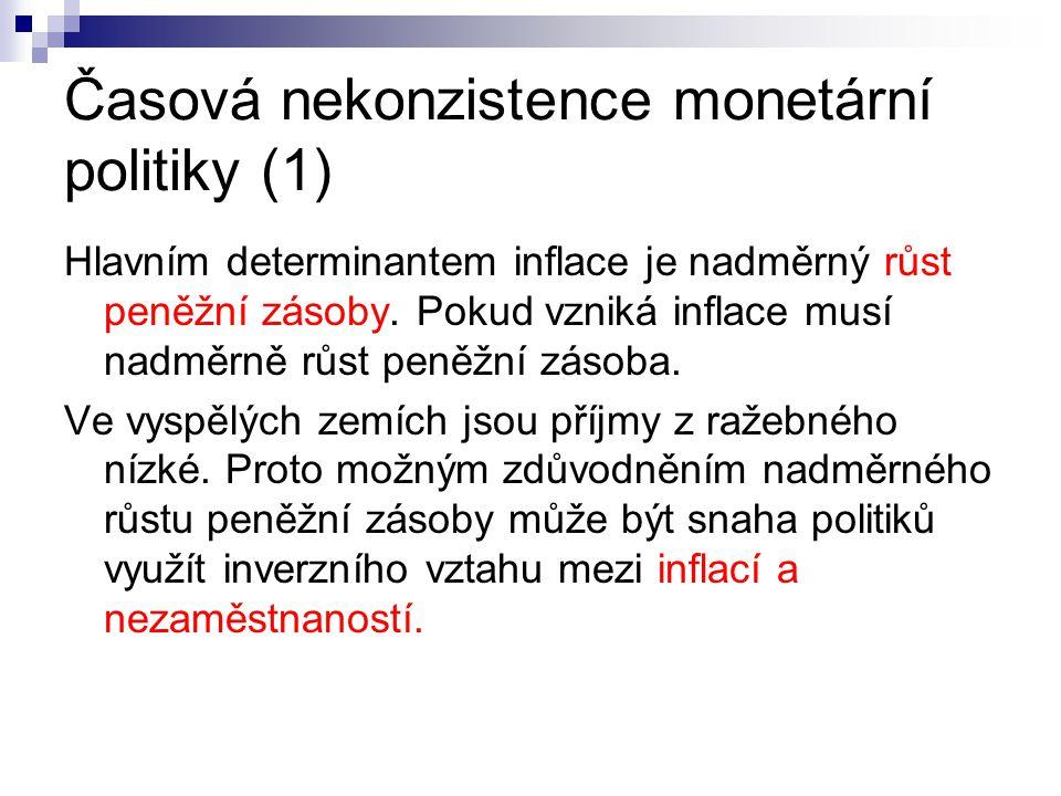Časová nekonzistence monetární politiky (1)