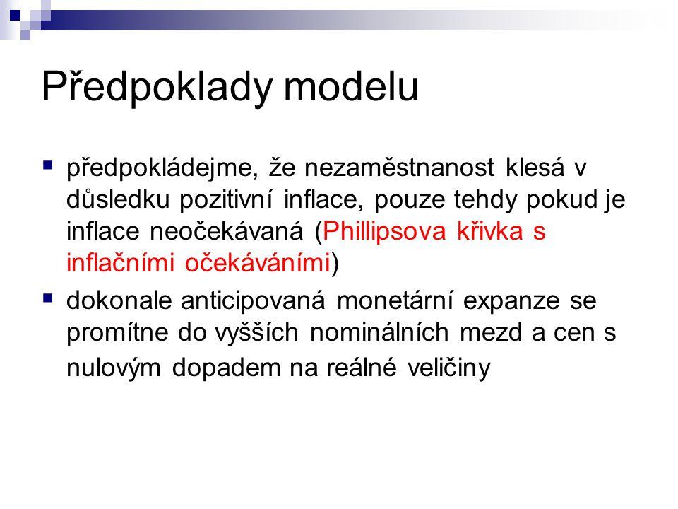 Předpoklady modelu