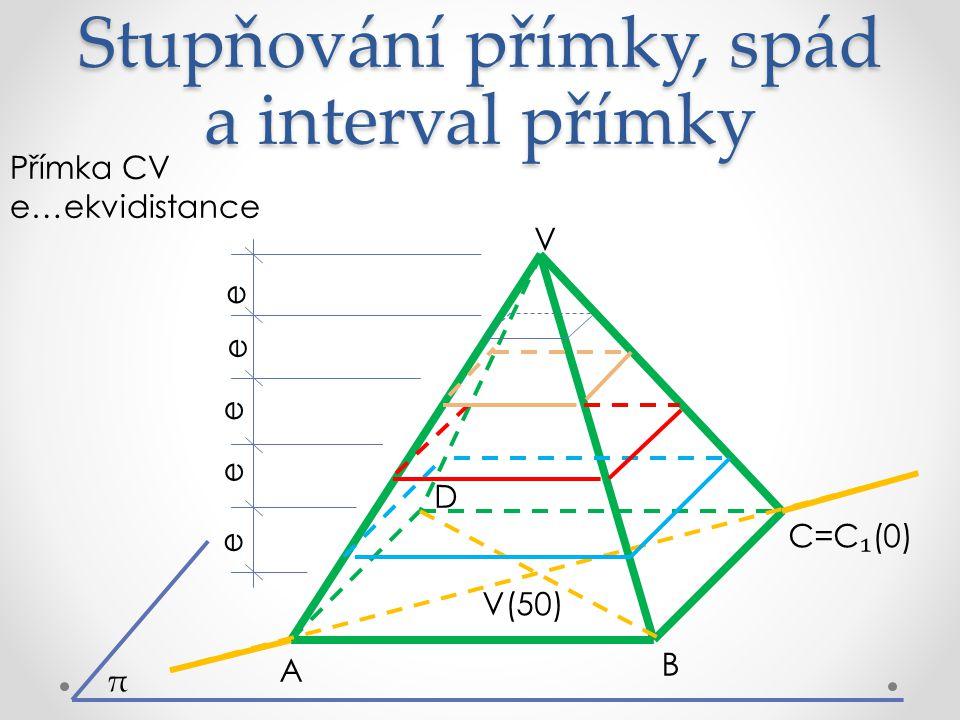 Stupňování přímky, spád a interval přímky