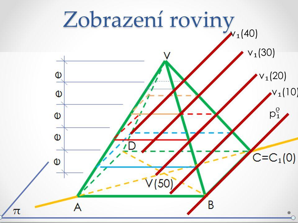 Zobrazení roviny v₁(40) v₁(30) v₁(20) v₁(10) ρ p₁
