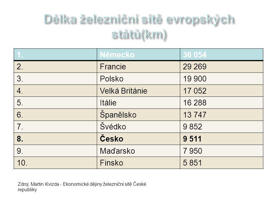 Délka železniční sítě evropských států(km)