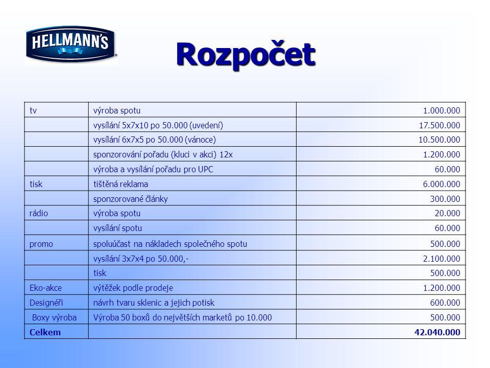 Rozpočet tv výroba spotu 1.000.000 vysílání 5x7x10 po 50.000 (uvedení)