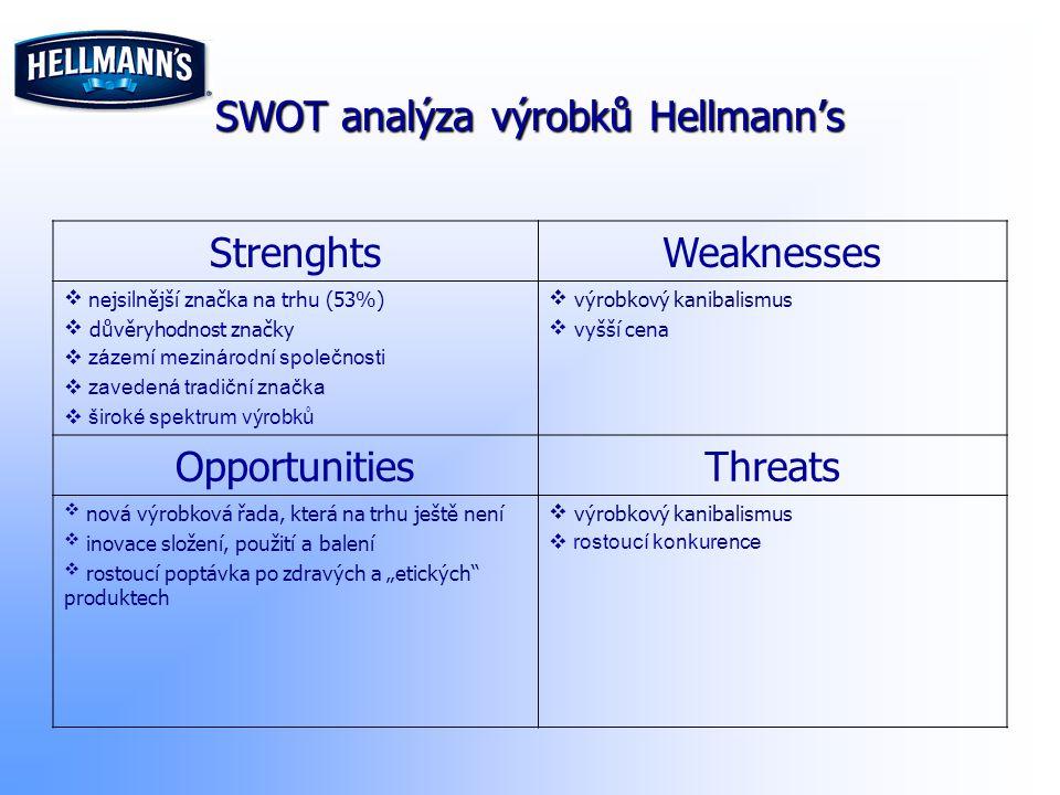 SWOT analýza výrobků Hellmann's