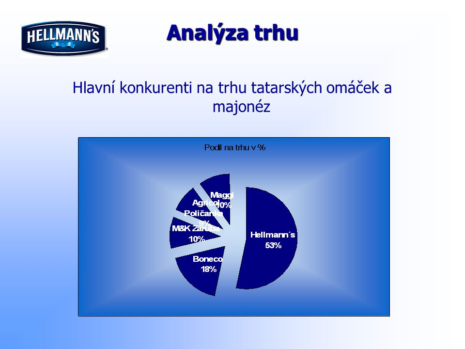 Hlavní konkurenti na trhu tatarských omáček a majonéz