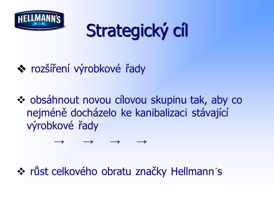 Strategický cíl rozšíření výrobkové řady