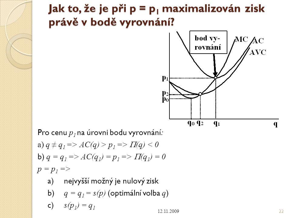 Jak to, že je při p = p1 maximalizován zisk právě v bodě vyrovnání