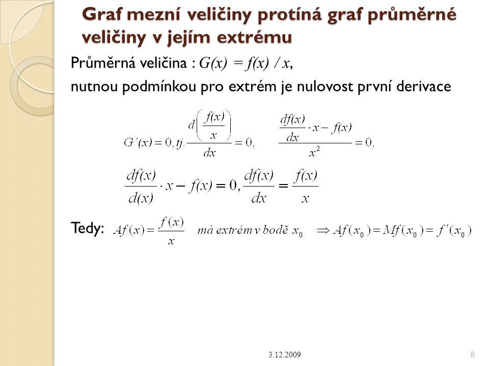 Graf mezní veličiny protíná graf průměrné veličiny v jejím extrému