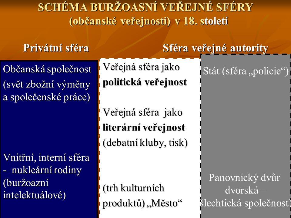 SCHÉMA BURŽOASNÍ VEŘEJNÉ SFÉRY (občanské veřejnosti) v 18