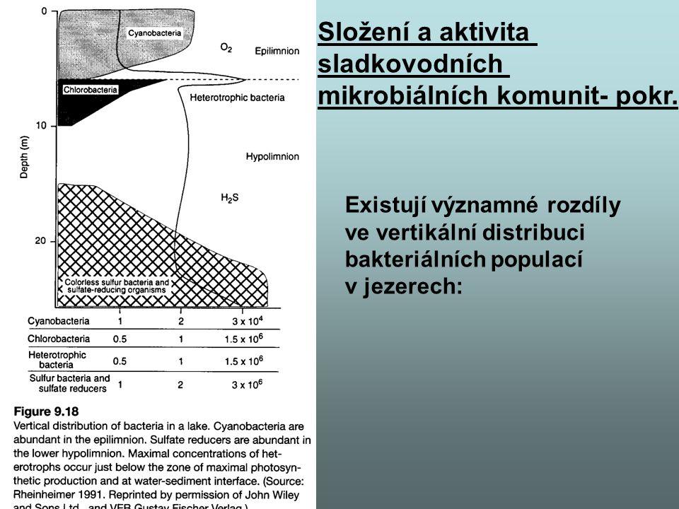mikrobiálních komunit- pokr.